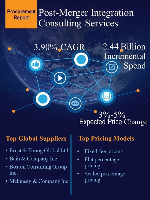 Post-Merger Integration Consulting Services Market Procurement Research Report