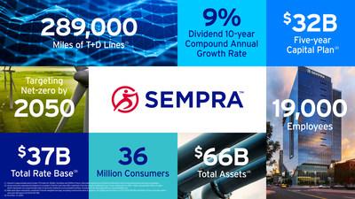 Sempra's Investor Day Infographic