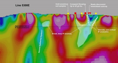 Figure 3. Cross-section of magnetic inversion model corresponding to grid line 5300E overlain with location of IP anomalies in the Conquest Zone and surface attributes. Note the excellent correlation between location of IP anomalies and deep-seated magnetic low features. (CNW Group/Northern Shield Resources Inc.)