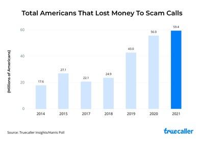 Total de estadounidenses que perdieron dinero por estafas telefónicas