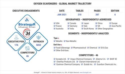 Global Oxygen Scavengers Market