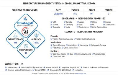 Global Temperature Management Systems Market
