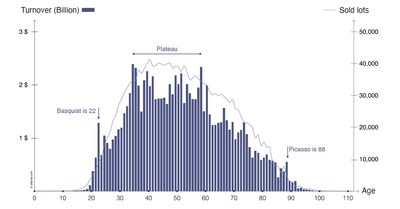 Sold lots and turnover filtered by artists' age when works were created - Artprice database (2000 - 2020)