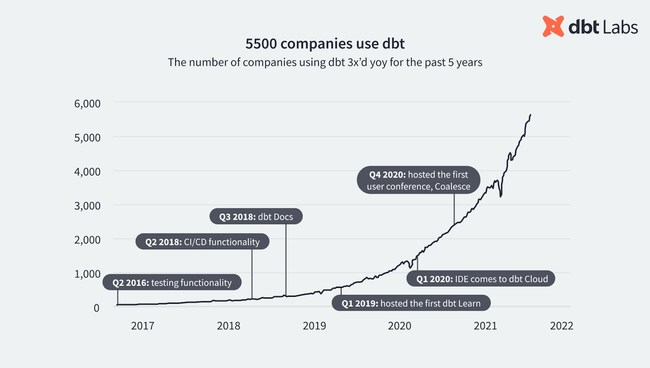 dbt adoption has grown 200% every year since its launch in early 2016