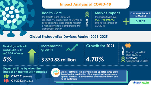 Technavio has announced its latest market research report titled Endodontics Devices Market by Product and Geography - Forecast and Analysis 2021-2025