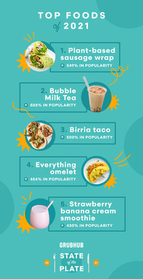 """Top Foods of 2021 - Grubhub """"State of the Plate"""""""