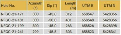 Table 3. Details of drill holes reported in this release (CNW Group/New Found Gold Corp.)