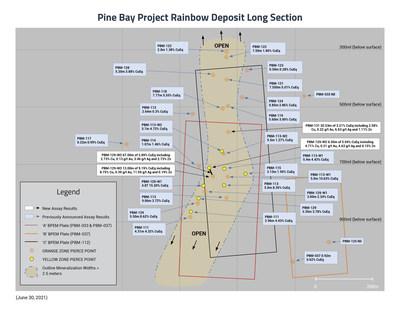 Rainbow Deposit Long Section - June 30, 2021 (CNW Group/Callinex Mines Inc.)