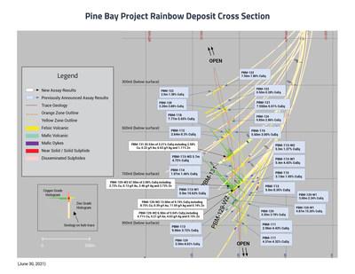 Rainbow Deposit Cross Section - June 30, 2021 (CNW Group/Callinex Mines Inc.)