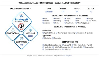 Global Wireless Health and Fitness Devices Market