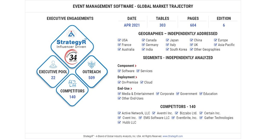 Global Event Management Software Market jpg?p=facebook.