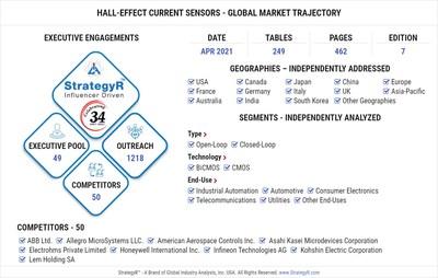 Global Hall-Effect Current Sensors Market