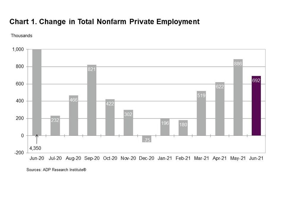 Change in Total Nonfarm Private Employment