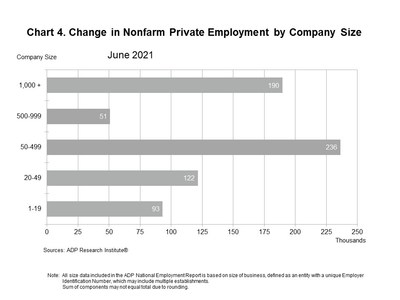 Change in Nonfarm Private Employment by Company Size