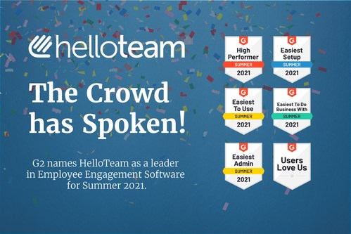 HelloTeam received a record number of awards from the leading review site, G2.com