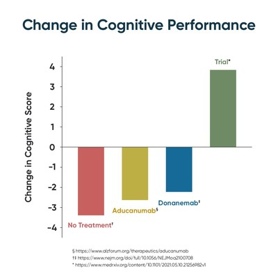 Change in Cognitive Performance
