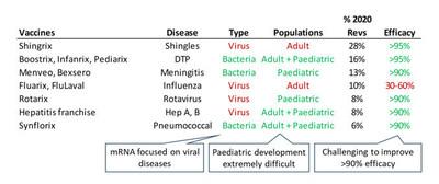 Figure 6: Overview of GSK Vaccines Portfolio