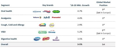 Figure 3: GSK Consumer Health End-Market Positioning