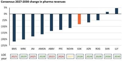 Figure 5: 2027-2030 Change in Pharma Revenues