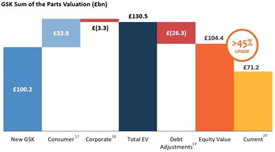 Figure 7: GSK Sum of the Parts Valuation and Upside (£bn)