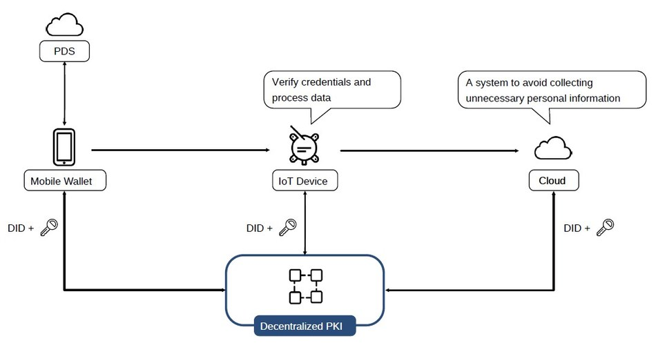 Diagram of the system to avoid collecting unnecessary personal information