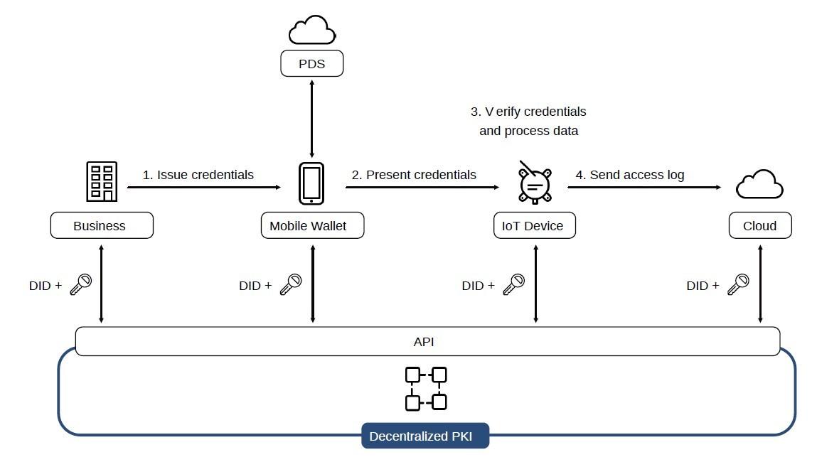 Diagram of smart concierge system