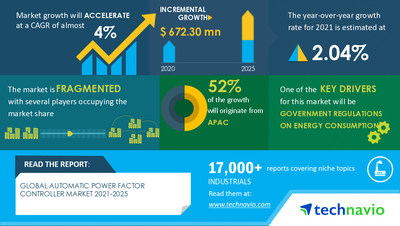 Technavio has announced its latest market research report titled Automatic Power Factor Controller Market by Product, End-user, and Geography - Forecast and Analysis 2021-2025
