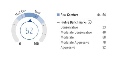 Morningstar Portfolio Risk Score measures a portfolio's level of risk compared with Morningstar's Target Allocation Index family and can be applied to client portfolios, model portfolios, proposed portfolios, or individual managed investments.