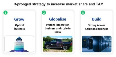 3 pronged strategy