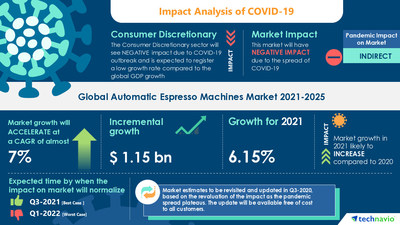 Technavio has announced its latest market research report titled Automatic Espresso Machines Market by Product and Geography - Forecast and Analysis 2021-2025