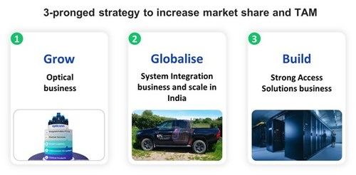 3-pronged strategy to increase market share and TAM
