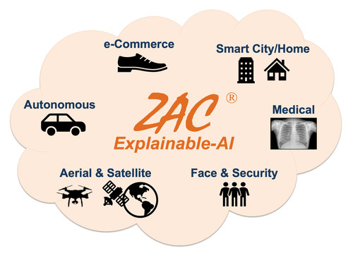 ZAC Cognition-based Explainable-AI (Cognitive XAI), enabling a wide variety of complex 3D image/ object recognition applications and verticals in different industries.