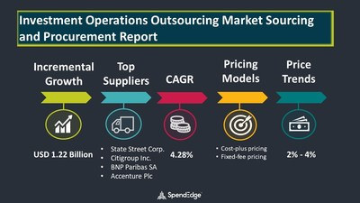 Investment Operations Outsourcing Market Procurement Research Report