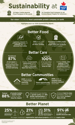 Sustainability at Maple Leaf Foods (CNW Group/Maple Leaf Foods Inc.)