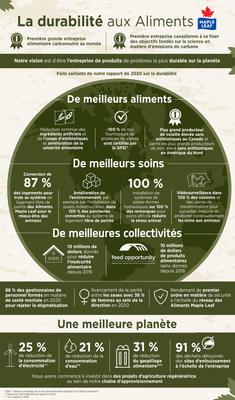 La durabilité aux Aliments Maple Leaf (Groupe CNW/Les Aliments Maple Leaf Inc.)