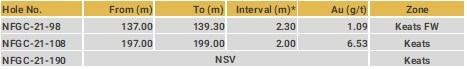 Drillhole Details - Keats North (CNW Group/New Found Gold Corp.)