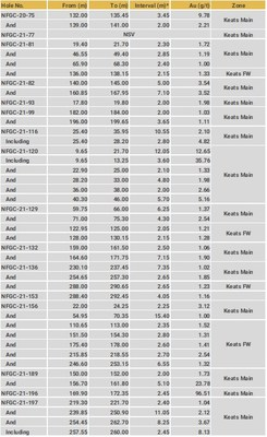 Drillhole Details - Keats Main and Keats FW (CNW Group/New Found Gold Corp.)