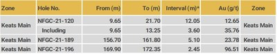 Keats Main - Highlight intervals from recently received Keats drilling (CNW Group/New Found Gold Corp.)