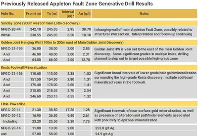 Previously Released Appleton Fault Zone Generative Drill Results (CNW Group/New Found Gold Corp.)