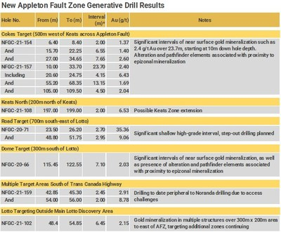 New Appleton Fault Zone Generative Drill Results (CNW Group/New Found Gold Corp.)