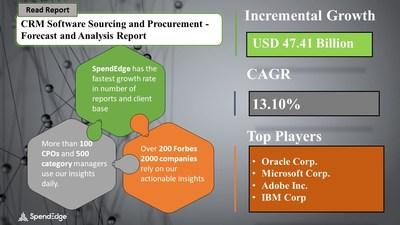 CRM Software Market Procurement Research Report