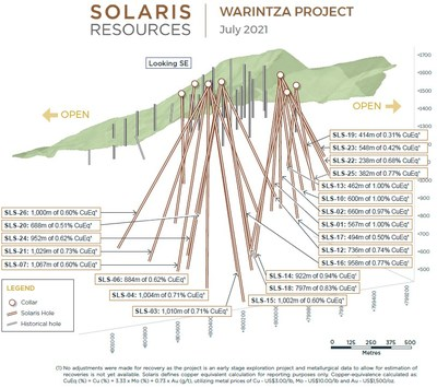 Figure 2 – Long Section of Warintza Central Drilling Looking Southeast (CNW Group/Solaris Resources Inc.)