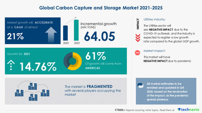 Technavio has announced its latest market research report titled Carbon Capture and Storage Market by Application, Technology, End-user, Transportation, and Geography - Forecast and Analysis 2021-2025
