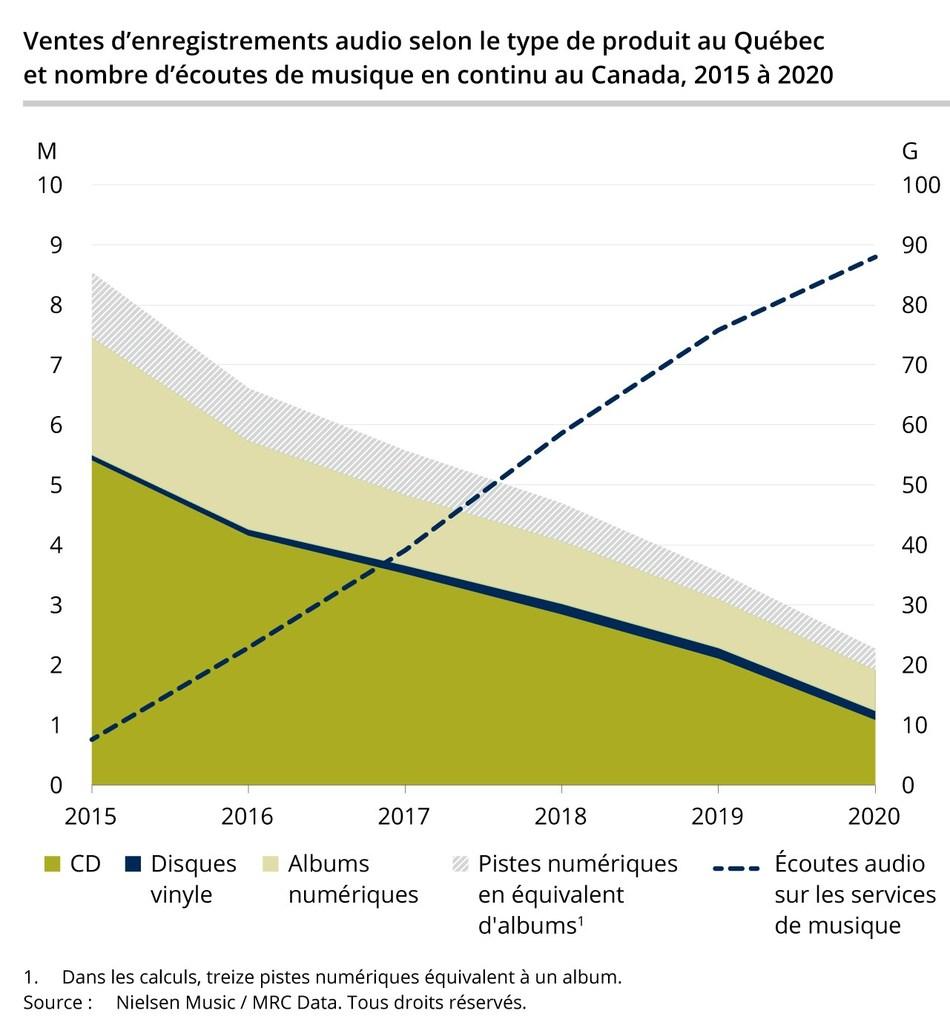 Ventes d'enregistrements audio selon le type de produit au Québec et nombre d'écoutes de musique en continu au Canada, 2015 à 2020 (Groupe CNW/Institut de la statistique du Québec)
