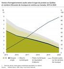 Hausse de l'écoute de musique en continu et baisse des ventes d'enregistrements audio : la pandémie accélère la tendance