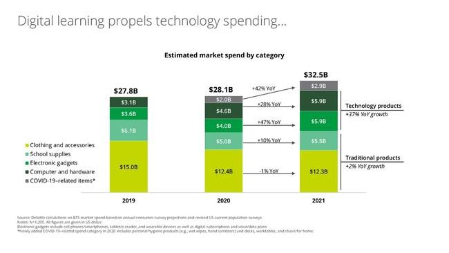 Digital learning propels technology spending