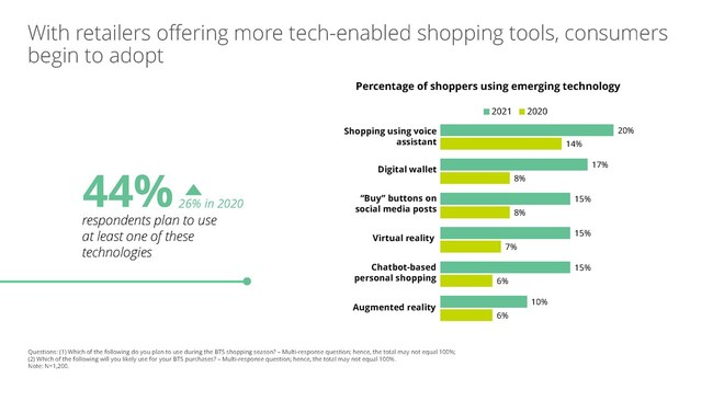 With retailers offering more tech-enabled shopping tools, consumers begin to adopt