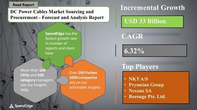 DC Power Cables Market Procurement Research Report