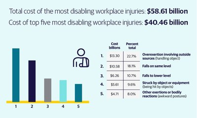 Findings from the 2021 Liberty Mutual Workplace Safety Index.
