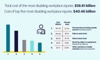 2021 Liberty Mutual Insurance Workplace Safety Index Helps...